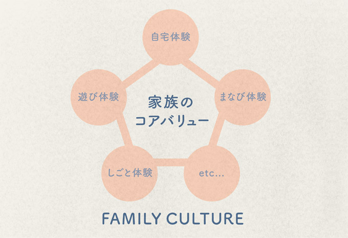 familyculture